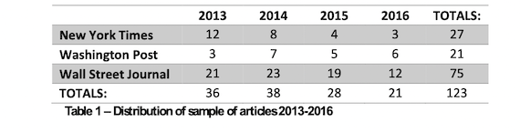 Distribution of sample of articles 2013-2016