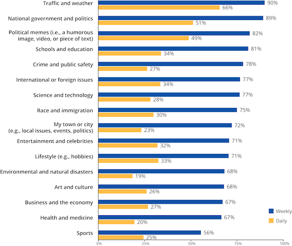 Across the great divide: How today's college students engage with
