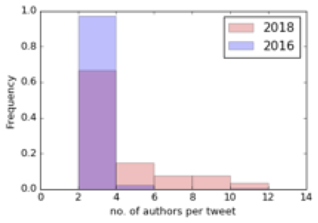 Probability distribution of multiple authors sharing the same content during the 2016 and 2018 election periods