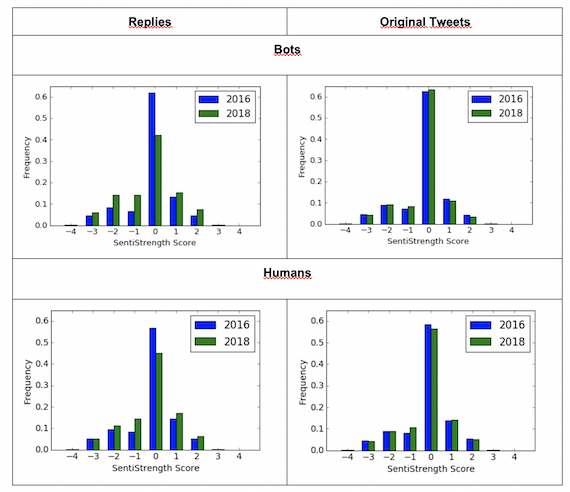 Sentiment of bots (top row) and humans (bottom row) replies (left column) and original tweets (right column)