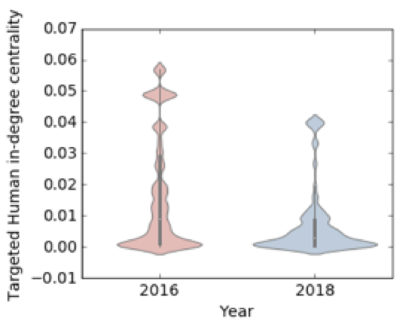 Distribution of in-degree centrality of humans targeted by bots