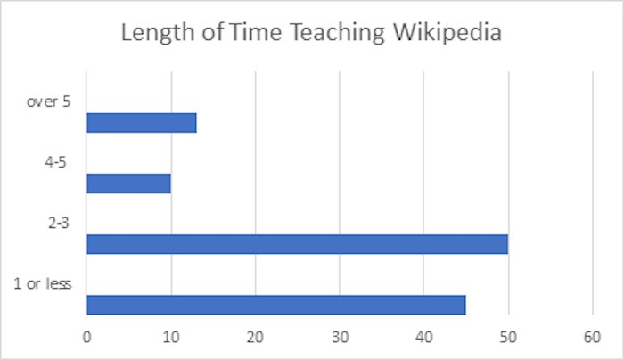 Participants' experience teaching with Wikipedia represented in academic terms