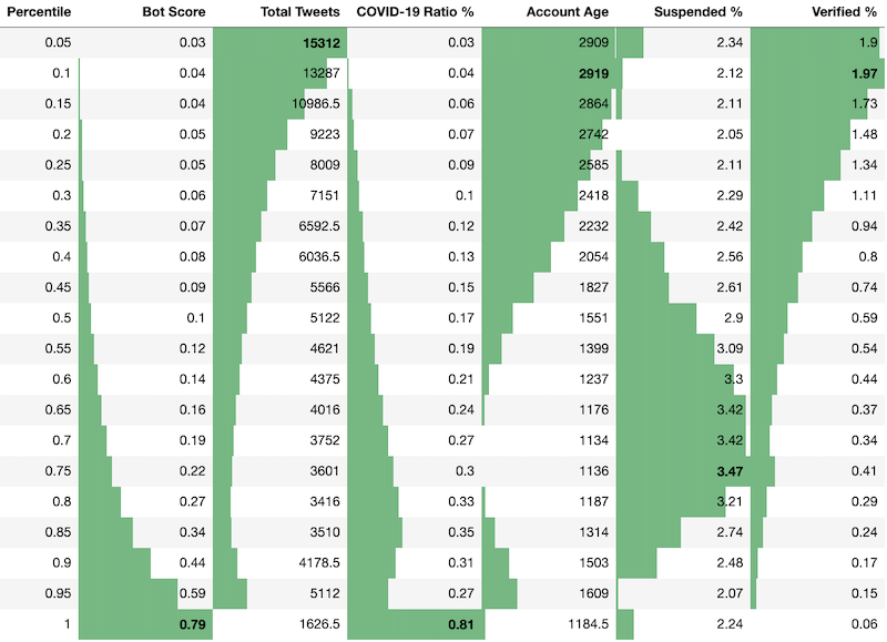 Rank distribution of bot scores and account activity average metrics, along with suspended and verified statistics