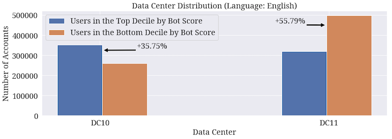 Distributions of the data center provenance of accounts with high and low bot scores