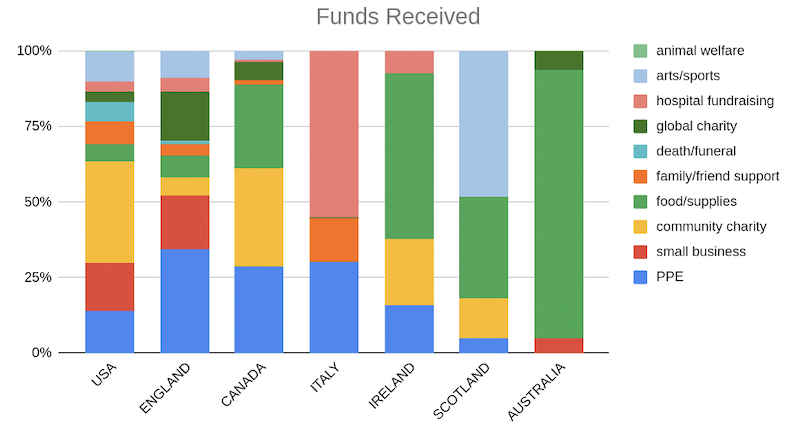 Funds received