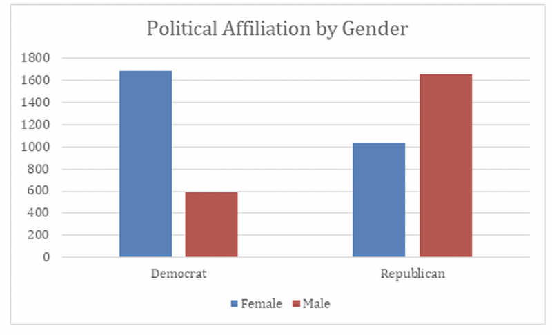 Trolling frequency by political affiliation and gender