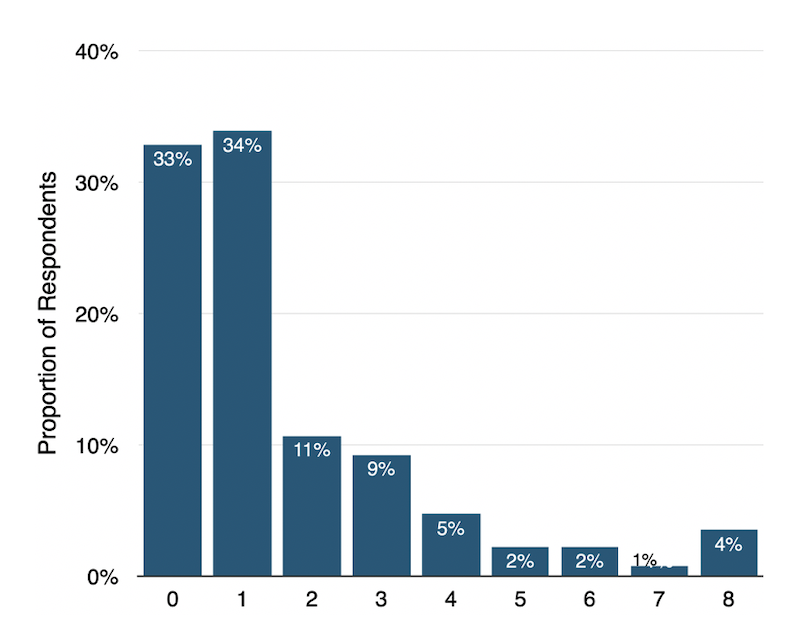 Number of distributors from which respondents who were willing to install COVID-19 apps were willing to install