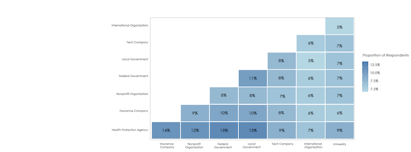 Percentage of two contact-tracing app distributors being selected by the same respondent