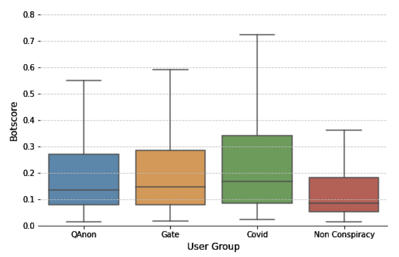 Boxplots of Botometer scores for users categorized as QAnon, -gate and Non-Conspiracy