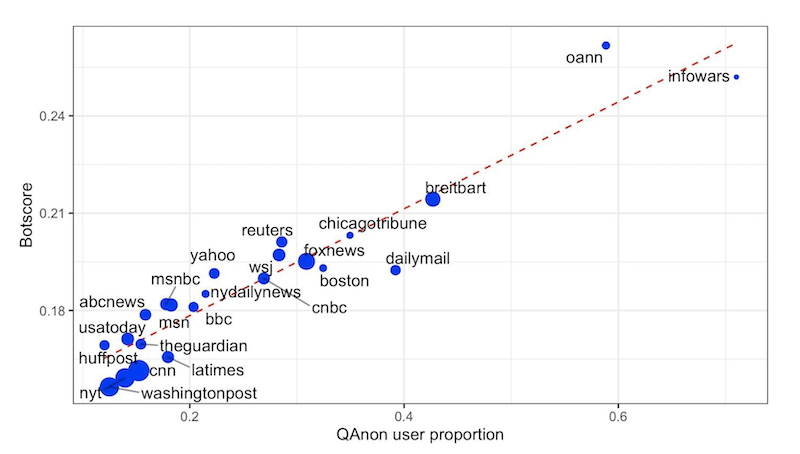 Proportion of users using QAnon hashtags and mean botscore for each news outlet, dot size indicates relative number of tweets