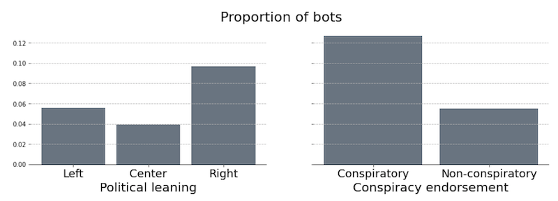 The proportions of bots in different populations grouped by the political leaning (left) and the endorsement of the conspiratory content (right)