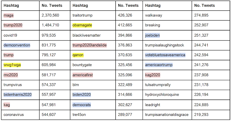 List of top 30 hashtags (case insensitive) in our dataset occurred between 20 June 2020 and 9 September 2020