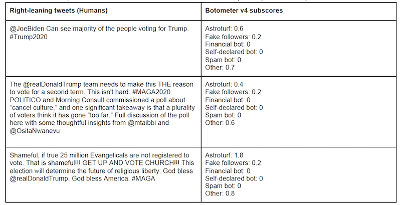 Examples of tweets from accounts classified as right-leaning human users