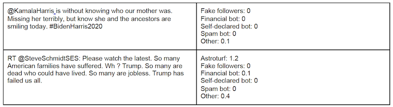 Examples of tweets from accounts classified as left-leaning human users
