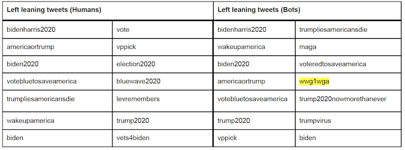 Top 14 hashtags tweeted by left-leaning discourse. Conspiracy related hashtags in yellow