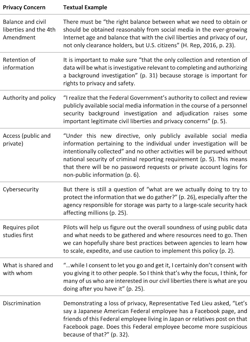 Privacy concerns for the incorporation of social media into the PSCP