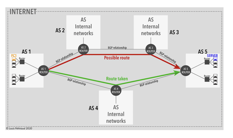 Simplified architecture of interconnections between Autonomous Systems
