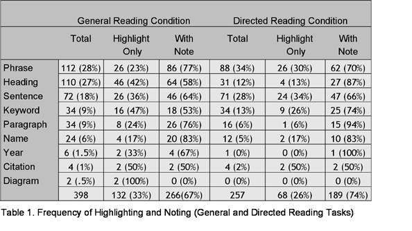 Table 1: Frequency of Highlighting and Noting (General and Directed Reading Tasks)