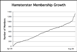 Hamsterster membership growth