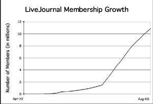 LiveJournal membership growth