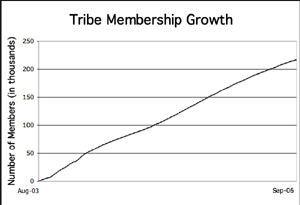 tribe membership growth