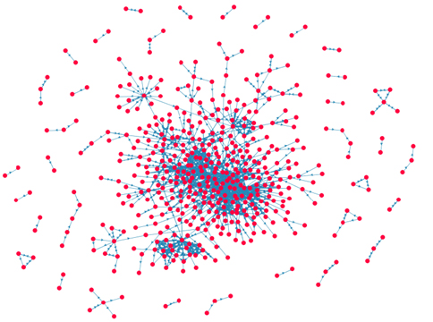 Figure 2: The FilmTrust social network. Users who are not connected into the main component and are seen in the small clusters scattered around the edges