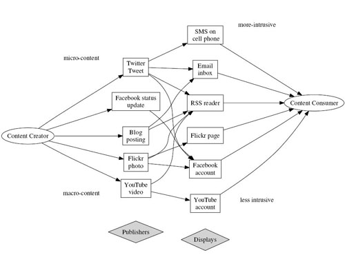 Figure 1: Paths from content creator to consumer in Web 2.0
