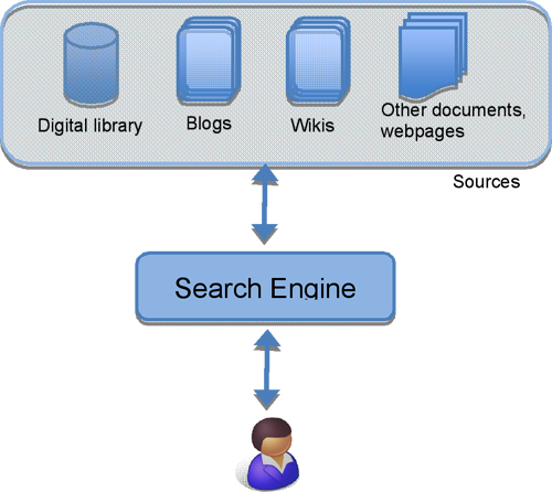 Figure 3: Information seeking using a search engine