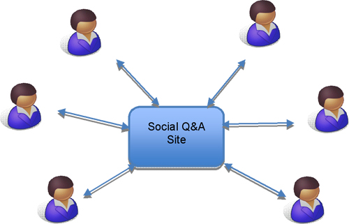 Figure 4: Information seeking using a social Q&A site