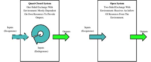 Figure 1: Closed and open systems of economic production