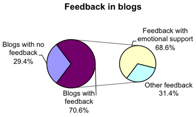 Figure 4: Feedback in blogs