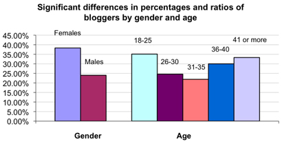 Figure 6: Bloggers by gender and age