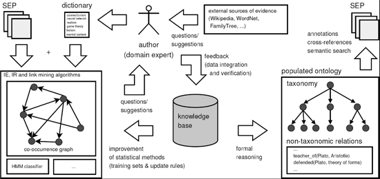 Figure 1: The InPhO Architecture