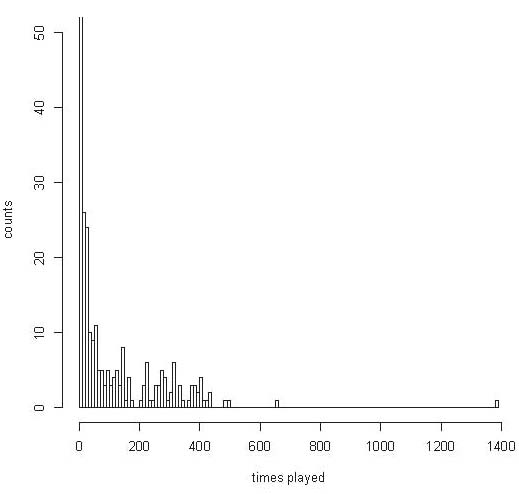 Figure 2: A histogram of the number of songs played