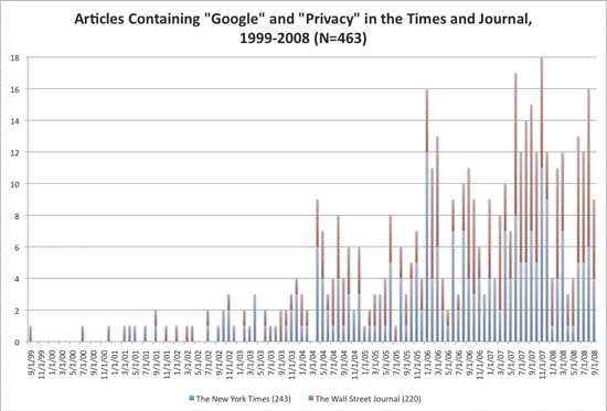 Chart 1: Coverage in the New York Times and Wall Street Journal