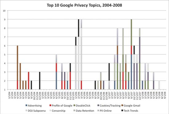 Chart 2: Top 10 Google privacy topics
