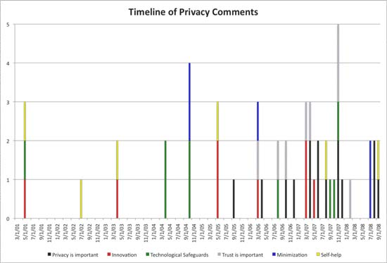 Chart 4: Timeline of privacy comments