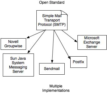 Figure 1: Multiple implementations for SMTP