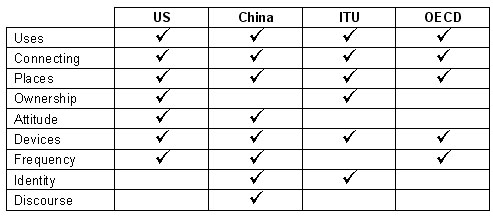 Table 6: Compared to two other existing frameworks for global standardization of data collection, the US and Chinese surveys cover more of the nine aspects