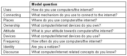Table 7: Nine questions comprise a model survey that could be asked worldwide