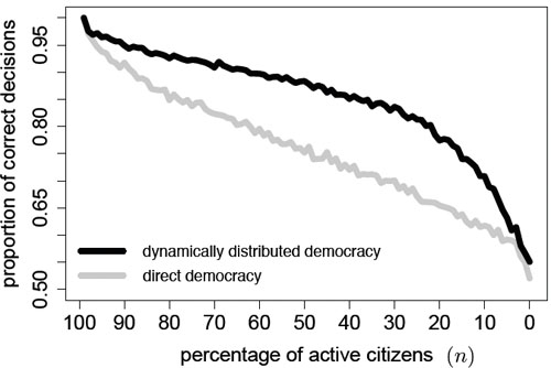 Figure 5: relationship between direct democracy and dynamically distributed democracy