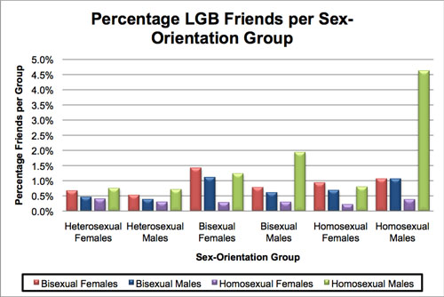 Bisexual sexual racial preferences