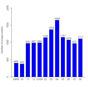 Figure 2: Upgrowth of unique human visitors from September, 2008 to February, 2009 (left) and break down of approved projects on reasons for exclusion and selected cases (right)