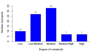 Figure 4: Importance of source code across projects and distribution of complexity of the final product