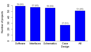Figure 5: Type of selected license (left,multiple answers possible) and degree of openness (right)