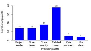 Figure 6: Distribution of actors promoting and coordinating the development (left) and of producing actors (right), multiple answers possible