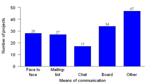 Figure 9: Distribution of industries (left) and means of communication (right, multiple answers possible)