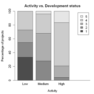 Figure 10: Comparison of developer community size (left) and activity (right) against development status; 1 Planning/Virtual development, 2 Prototyping started, 3 First working prototypes, 4 Production stable, 5 Mature; in percent