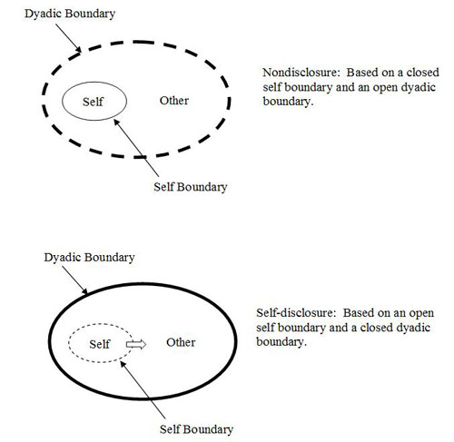Figure 1: Self-disclosure as a function of self- and dyadic-boundary adjustments