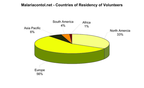 Figure 1a: Countries of residency of volunteers who participated in the survey